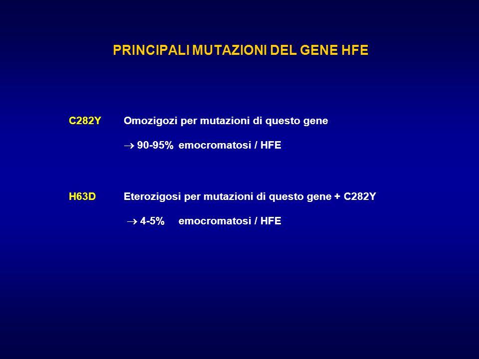 PRINCIPALI MUTAZIONI DEL GENE HFE C282Y Omozigozi per mutazioni di questo gene 90-95% emocromatosi / HFE H63DEterozigosi per mutazioni di questo gene