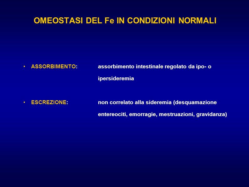 OMEOSTASI DEL Fe IN CONDIZIONI NORMALI ASSORBIMENTO:assorbimento intestinale regolato da ipo- o ipersideremia ESCREZIONE: non correlato alla sideremia