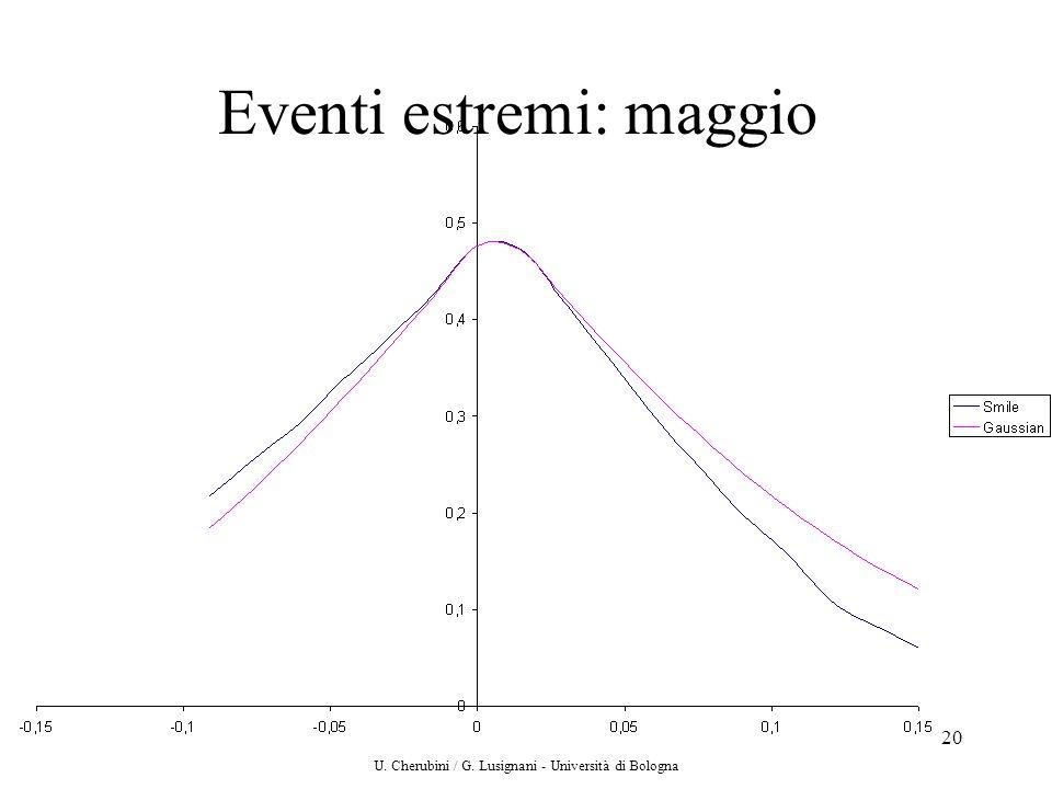 U. Cherubini / G. Lusignani - Università di Bologna 20 Eventi estremi: maggio