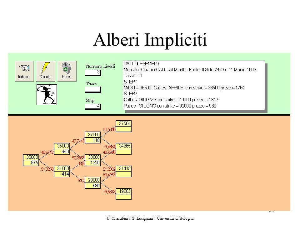 U. Cherubini / G. Lusignani - Università di Bologna 21 Alberi Impliciti
