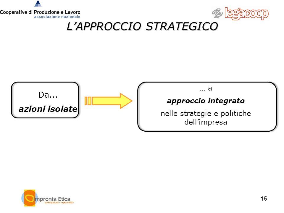 15 LAPPROCCIO STRATEGICO Da... azioni isolate … a approccio integrato nelle strategie e politiche dellimpresa