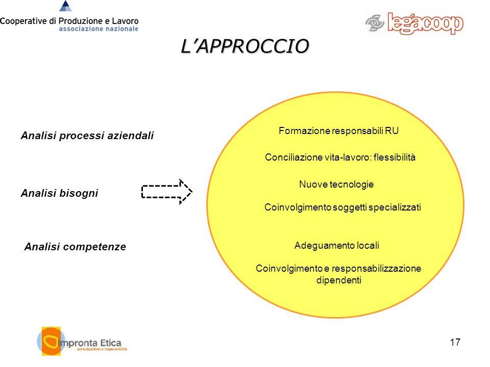 LAPPROCCIO 17 Analisi processi aziendali Analisi bisogni Formazione responsabili RU Conciliazione vita-lavoro: flessibilità Adeguamento locali Coinvol