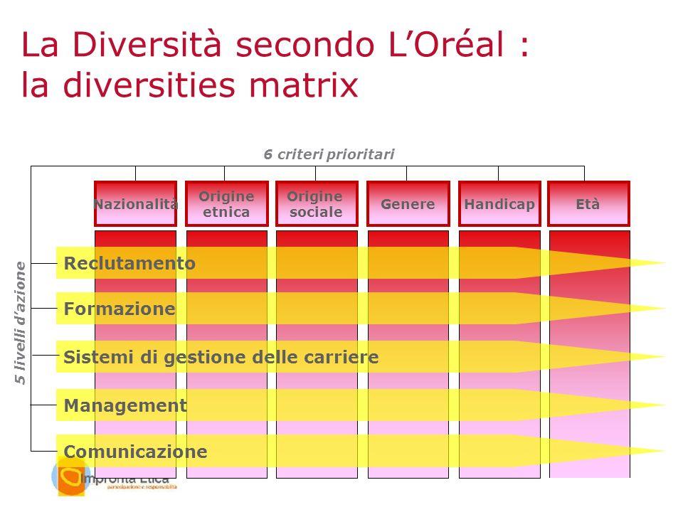 Età Reclutamento Formazione Sistemi di gestione delle carriere Management Comunicazione 5 livelli dazione Nazionalità Origine etnica Origine sociale G
