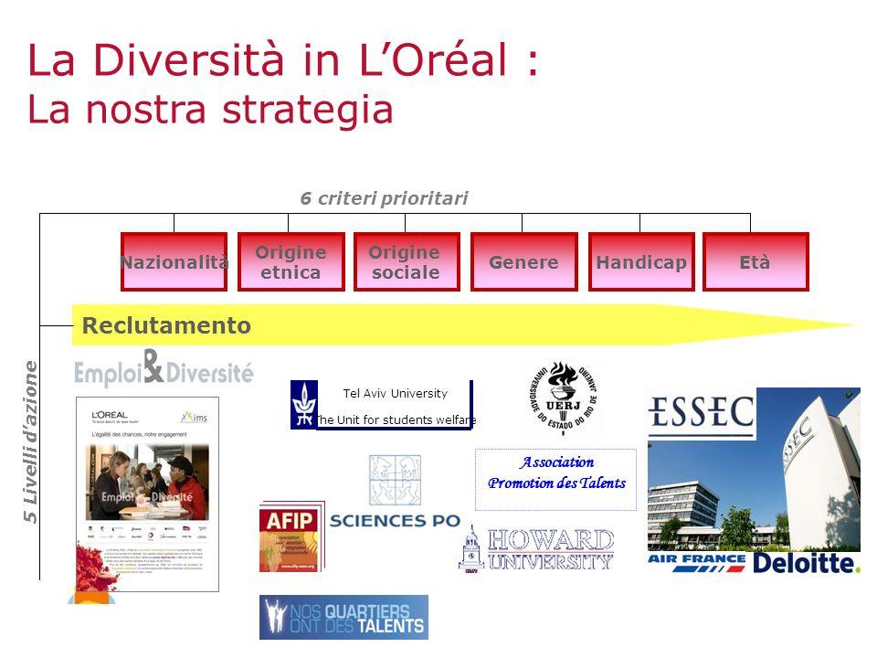 Età Reclutamento Nazionalità Origine etnica Origine sociale GenereHandicap 6 criteri prioritari La Diversità in LOréal : La nostra strategia 5 Livelli