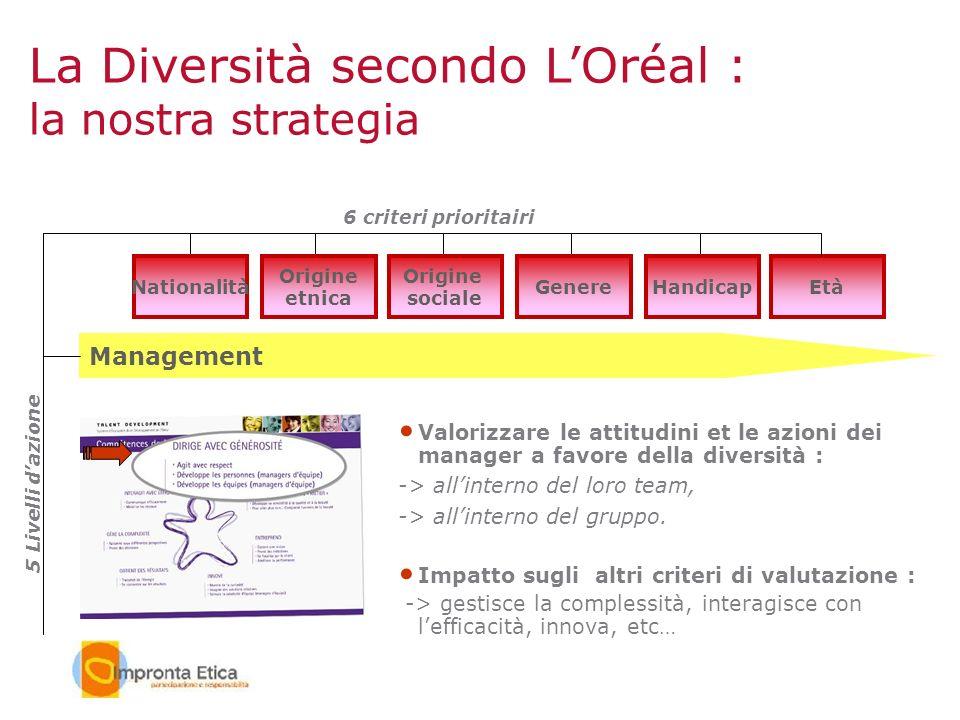 Età Management Nationalità Origine etnica Origine sociale GenereHandicap Valorizzare le attitudini et le azioni dei manager a favore della diversità :