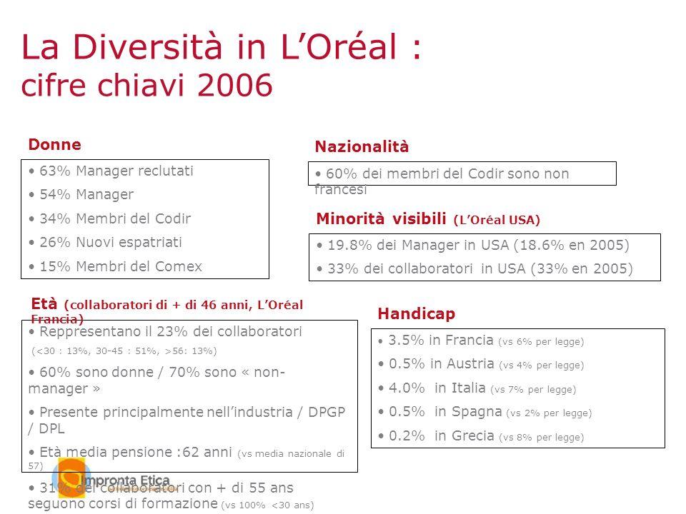 63% Manager reclutati 54% Manager 34% Membri del Codir 26% Nuovi espatriati 15% Membri del Comex Donne 60% dei membri del Codir sono non francesi Nazi