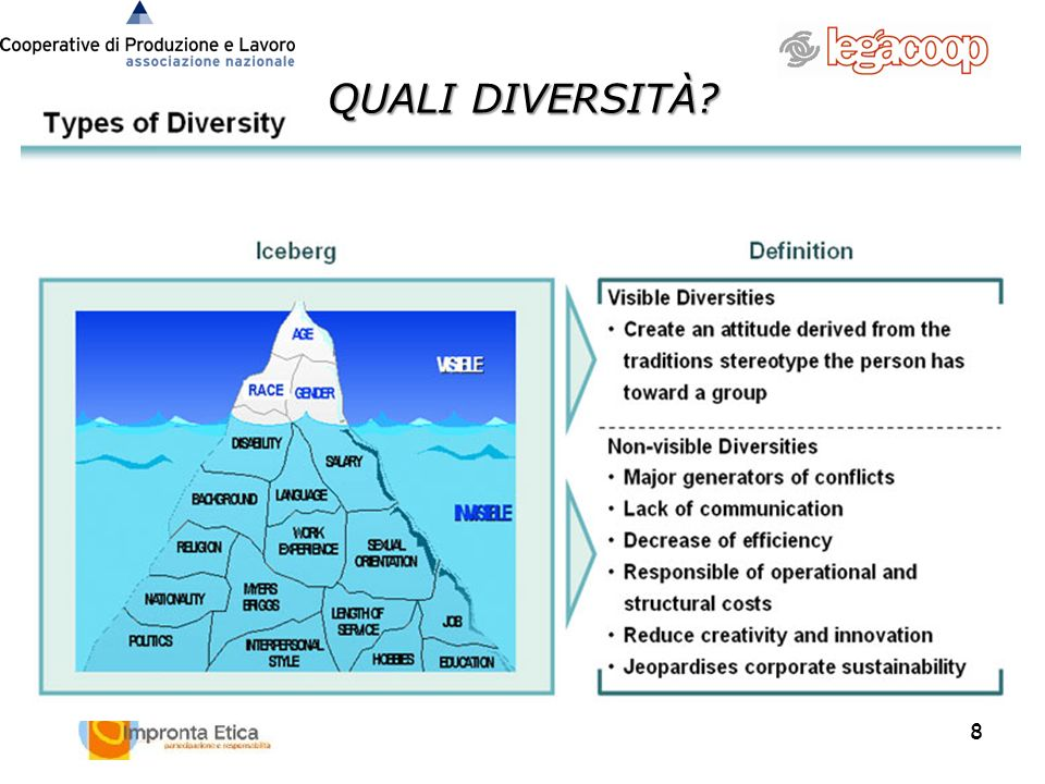 9 DIVERSITY: SOURCE FOR CREATIVITY & INNOVATION Managing diversity is about ensuring that all employees have the opportunity to maximize their potential and their contribution to the organisation (employees feel needed and have a sense of belonging).