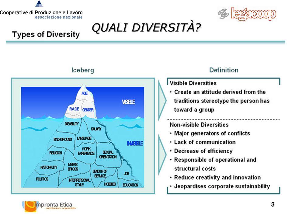 Età Comunicazione 6 criteri prioritari Nazionalità Origine etnica Origine sociale GenereHandicap 5 Livelli dazione La Diversité secondo LOréal : la nostra strategia
