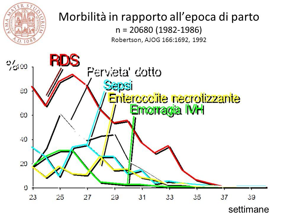 Morbilità in rapporto allepoca di parto n = 20680 (1982-1986) Robertson, AJOG 166:1692, 1992 settimane