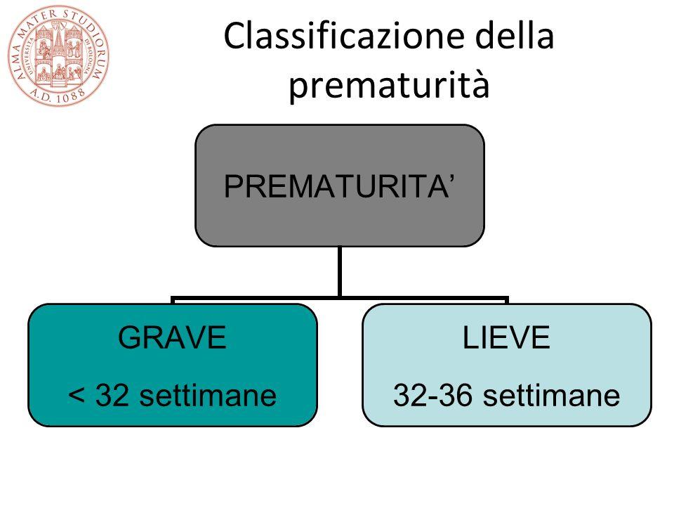 Classificazione della prematurità PREMATURITA GRAVE < 32 settimane LIEVE 32-36 settimane