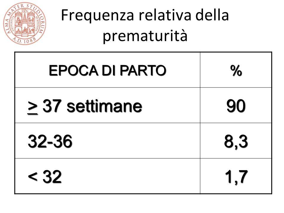 Frequenza relativa della prematurità EPOCA DI PARTO % > 37 settimane > 37 settimane90 32-36 32-368,3 < 32 < 321,7