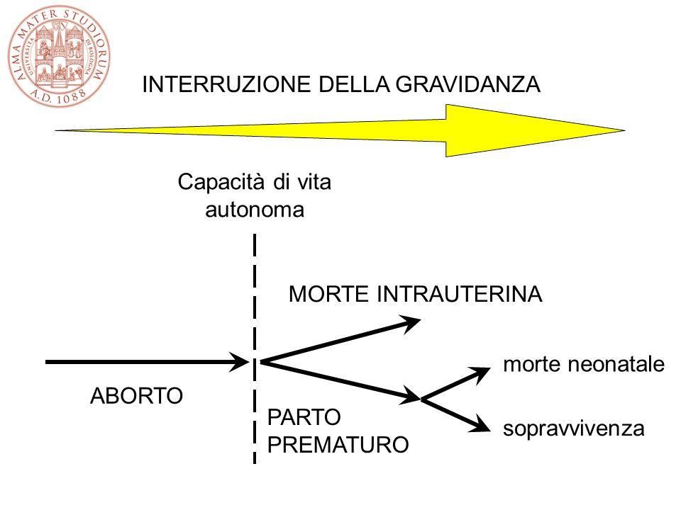 Capacità di vita autonoma ABORTO MORTE INTRAUTERINA PARTO PREMATURO morte neonatale sopravvivenza INTERRUZIONE DELLA GRAVIDANZA