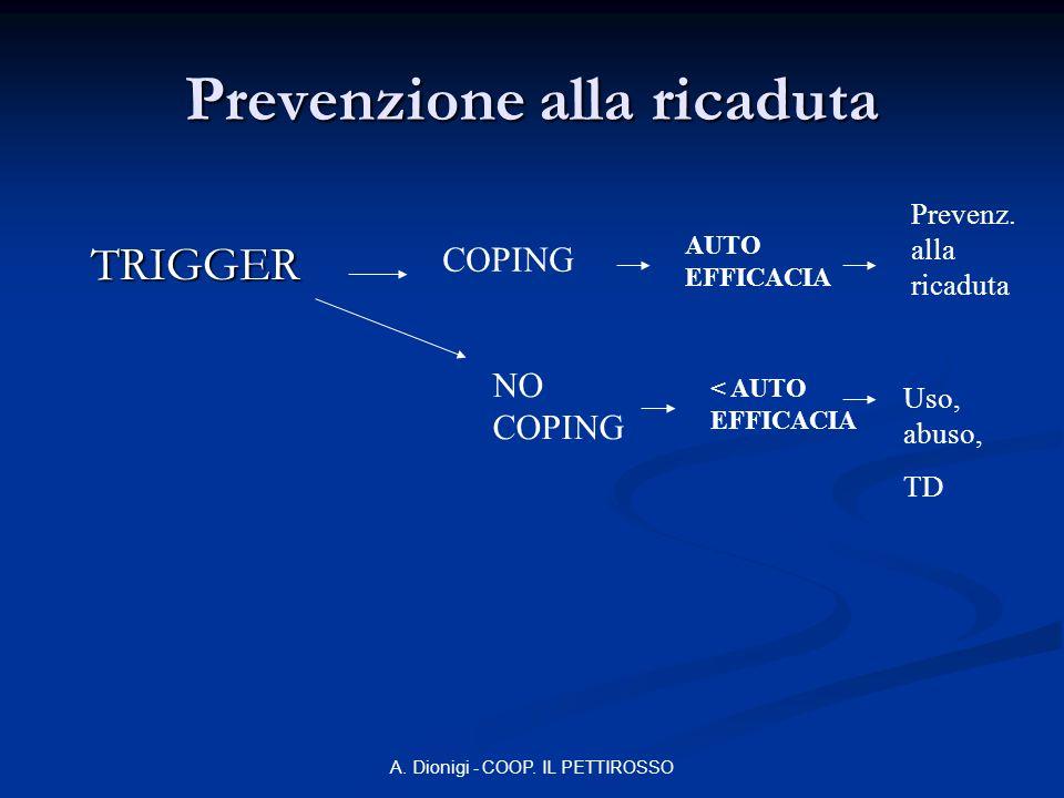 A. Dionigi - COOP. IL PETTIROSSO Prevenzione alla ricaduta TRIGGER COPING NO COPING AUTO EFFICACIA < AUTO EFFICACIA Prevenz. alla ricaduta Uso, abuso,