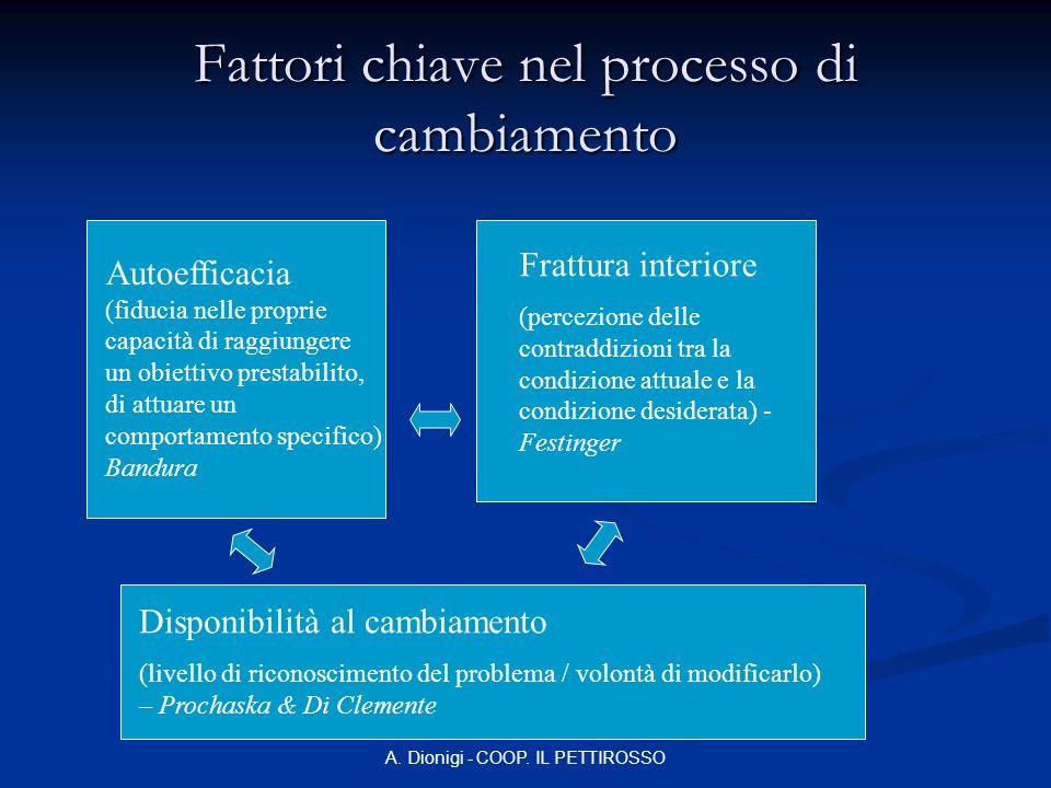 A. Dionigi - COOP. IL PETTIROSSO Fattori chiave nel processo di cambiamento Autoefficacia (fiducia nelle proprie capacità di raggiungere un obiettivo