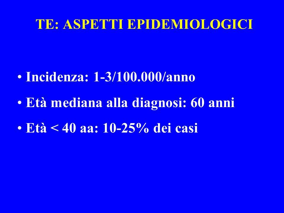 TE: ASPETTI EPIDEMIOLOGICI Incidenza: 1-3/100.000/anno Età mediana alla diagnosi: 60 anni Età < 40 aa: 10-25% dei casi