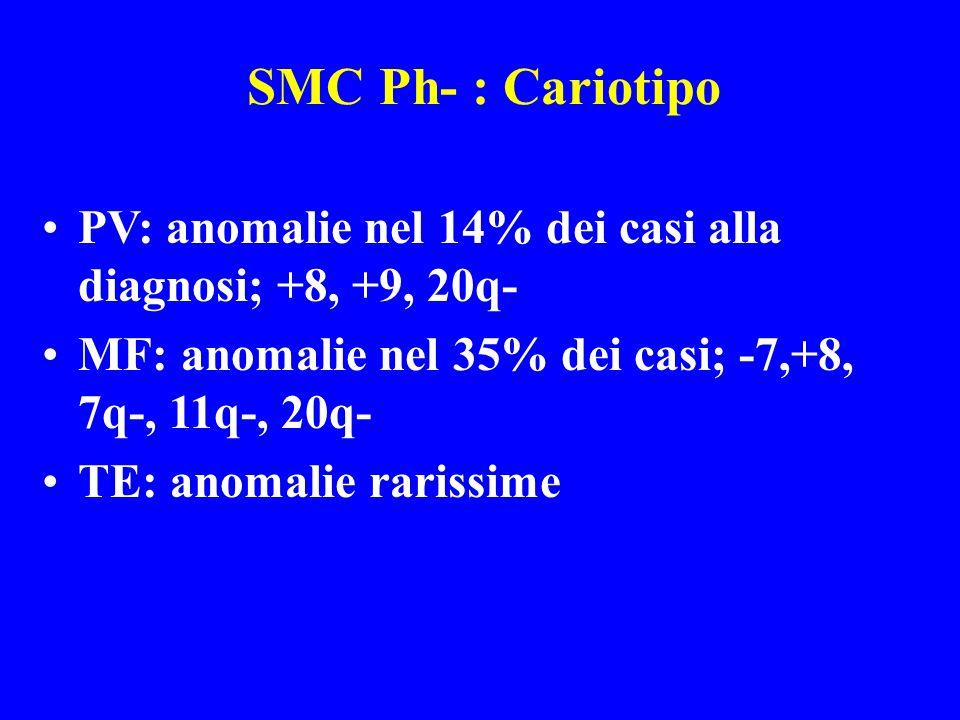 SMC Ph- : Cariotipo PV: anomalie nel 14% dei casi alla diagnosi; +8, +9, 20q- MF: anomalie nel 35% dei casi; -7,+8, 7q-, 11q-, 20q- TE: anomalie raris