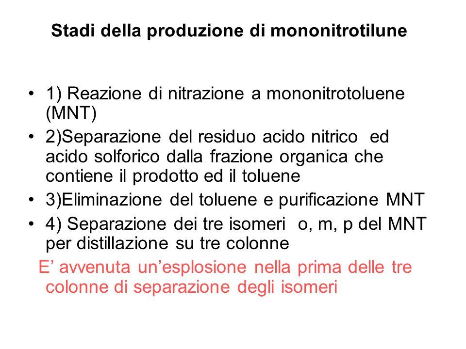 Stadi della produzione di mononitrotilune 1) Reazione di nitrazione a mononitrotoluene (MNT) 2)Separazione del residuo acido nitrico ed acido solforic