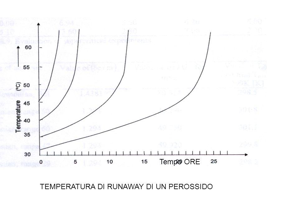 TEMPERATURA DI RUNAWAY DI UN PEROSSIDO Tempo ORE