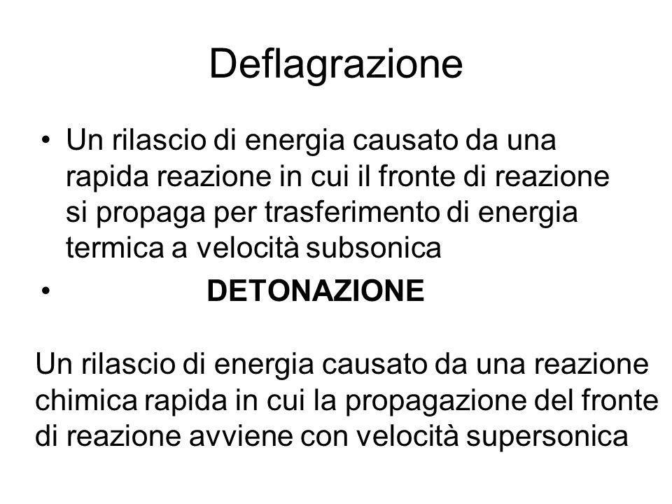 Deflagrazione Un rilascio di energia causato da una rapida reazione in cui il fronte di reazione si propaga per trasferimento di energia termica a vel