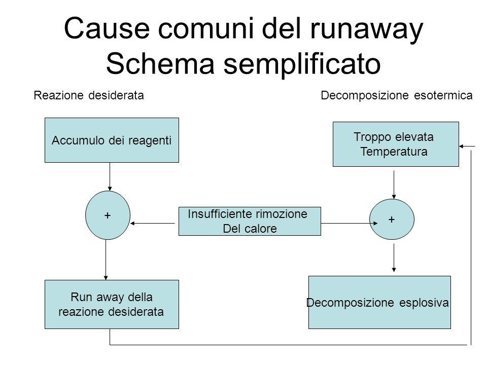 Cause comuni del runaway Schema semplificato Accumulo dei reagenti Troppo elevata Temperatura Insufficiente rimozione Del calore Run away della reazio