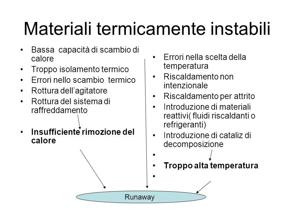 Materiali termicamente instabili Bassa capacità di scambio di calore Troppo isolamento termico Errori nello scambio termico Rottura dellagitatore Rott