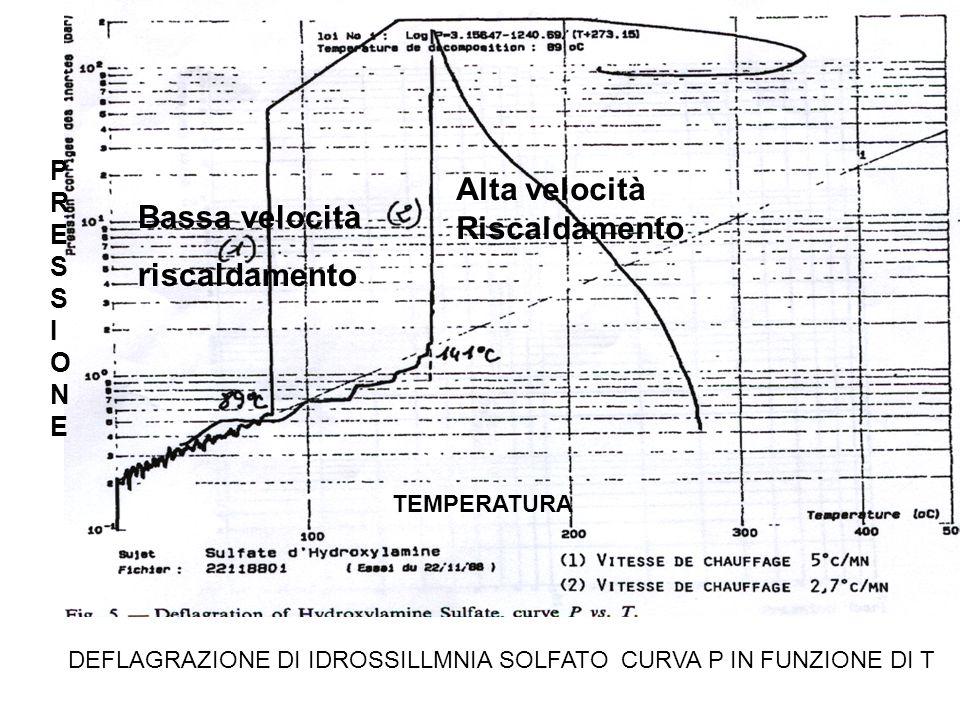 DEFLAGRAZIONE DI IDROSSILLMNIA SOLFATO CURVA P IN FUNZIONE DI T Bassa velocità riscaldamento Alta velocità Riscaldamento PRESSIONEPRESSIONE TEMPERATUR
