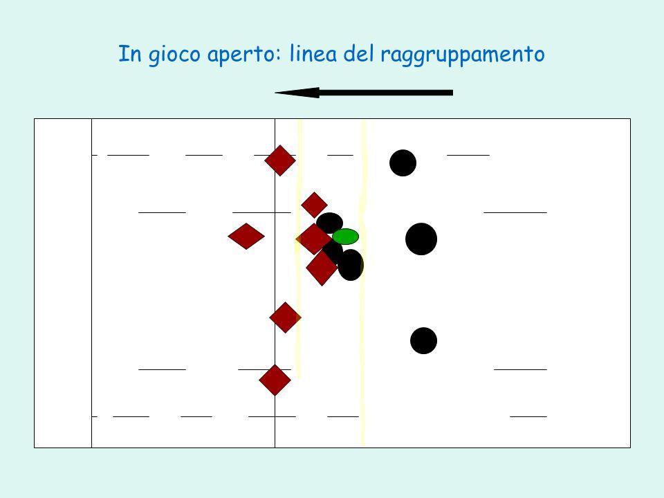 In gioco aperto: linea del raggruppamento