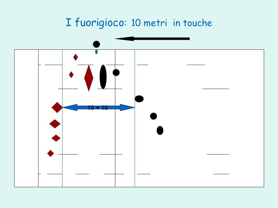 I fuorigioco : 10 metri in touche 10 + 10