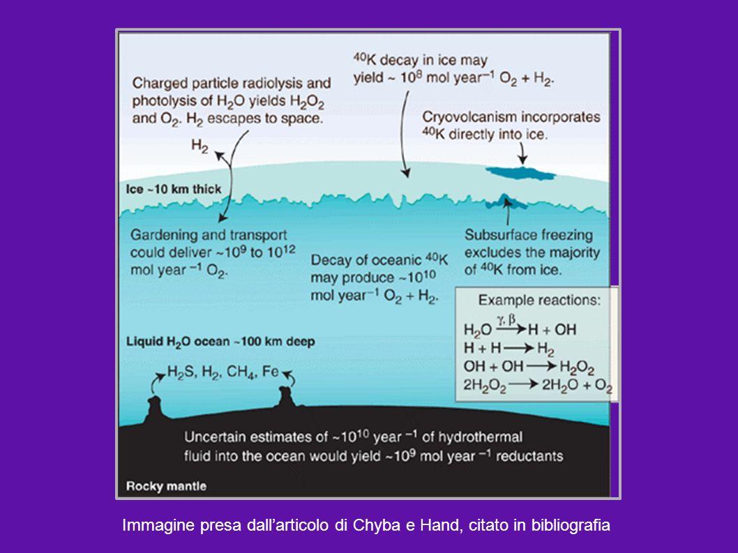 Le particelle, urtando la superficie ghiacciata, potrebbero innescare le reazioni chimiche necessarie per trasformare le molecole dacqua e di anidride carbonica in nuovi composti organici.