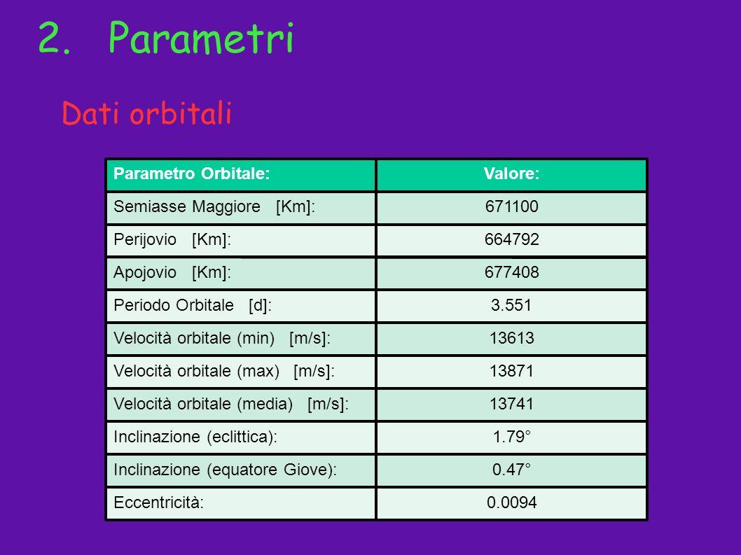 Parametro Orbitale:Valore: Semiasse Maggiore [Km]:671100 Perijovio [Km]:664792 Apojovio [Km]:677408 Periodo Orbitale [d]:3.551 Velocità orbitale (min)