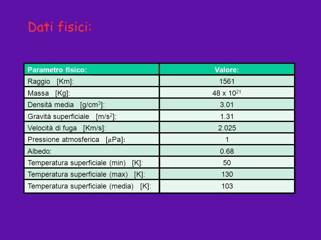 Parametro fisico:Valore: Raggio [Km]:1561 Massa [Kg]:48 x 10 21 Densità media [g/cm 3 ]:3.01 Gravità superficiale [m/s 2 ]:1.31 Velocità di fuga [Km/s