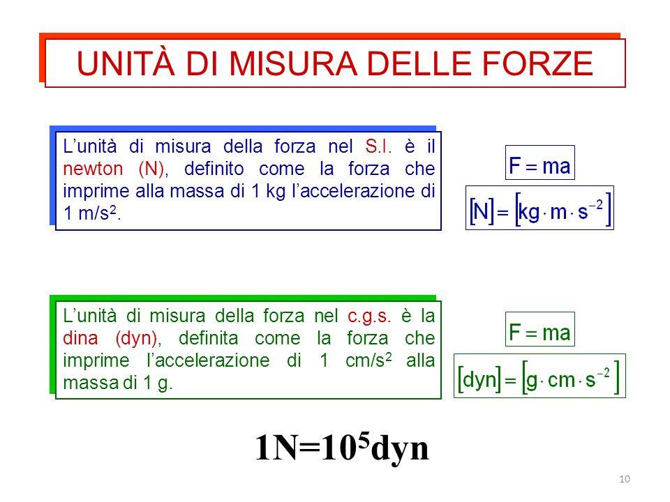 10 Lunità di misura della forza nel S.I. è il newton (N), definito come la forza che imprime alla massa di 1 kg laccelerazione di 1 m/s 2. Lunità di m