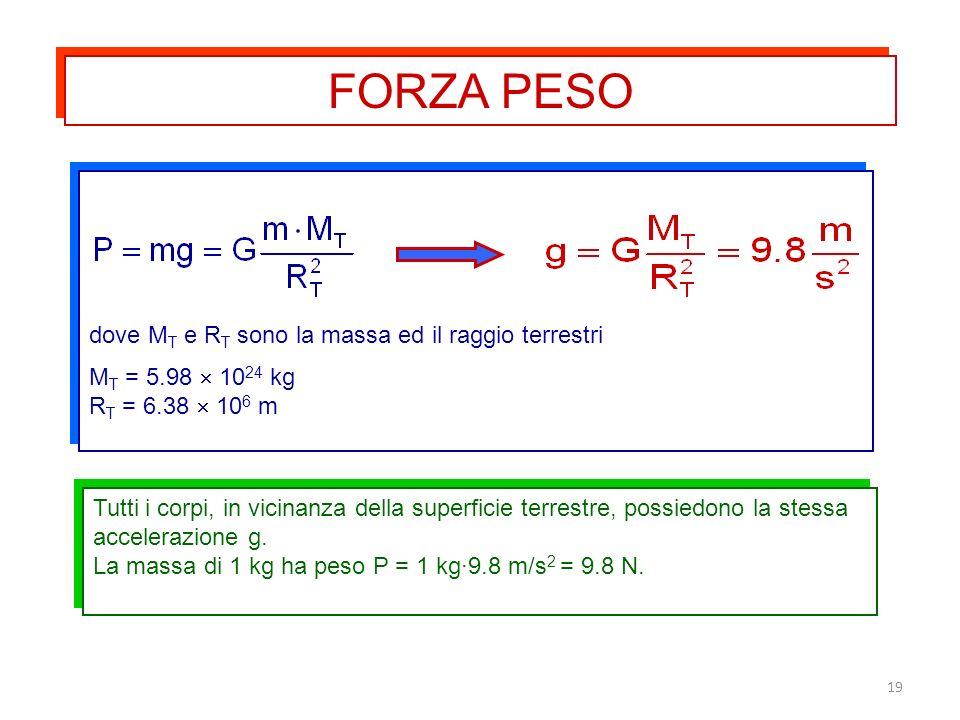 19 Tutti i corpi, in vicinanza della superficie terrestre, possiedono la stessa accelerazione g. La massa di 1 kg ha peso P = 1 kg·9.8 m/s 2 = 9.8 N.