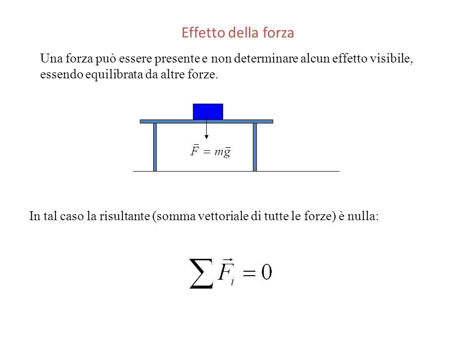 Effetto della forza Una forza può essere presente e non determinare alcun effetto visibile, essendo equilibrata da altre forze. In tal caso la risulta