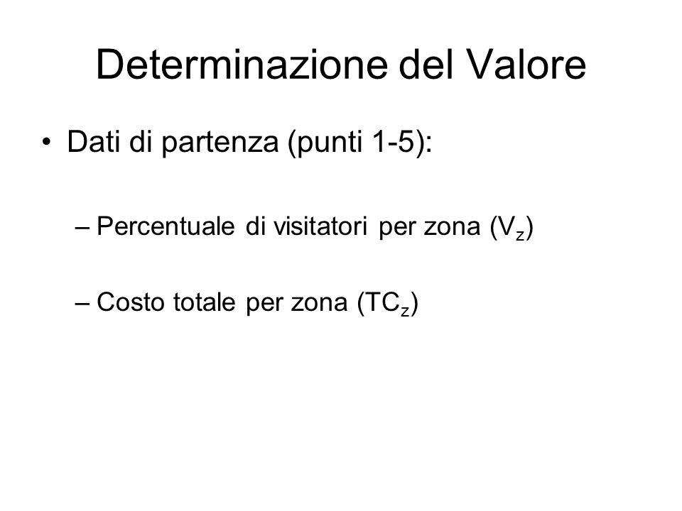 Determinazione del Valore Dati di partenza (punti 1-5): –Percentuale di visitatori per zona (V z ) –Costo totale per zona (TC z )