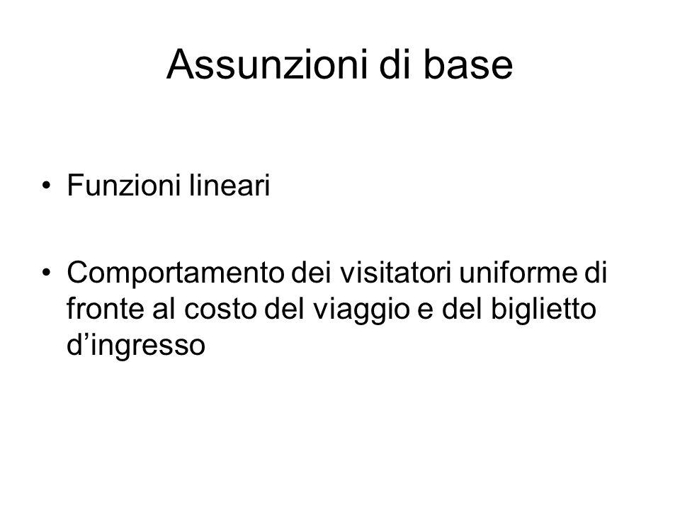 Assunzioni di base Funzioni lineari Comportamento dei visitatori uniforme di fronte al costo del viaggio e del biglietto dingresso