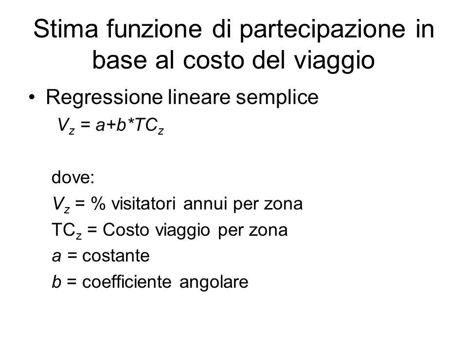 Stima funzione di partecipazione in base al costo del viaggio Regressione lineare semplice V z = a+b*TC z dove: V z = % visitatori annui per zona TC z = Costo viaggio per zona a = costante b = coefficiente angolare