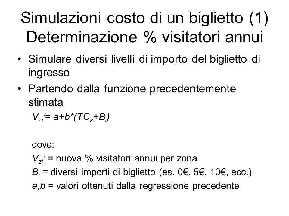 Simulazioni costo di un biglietto (1) Determinazione % visitatori annui Simulare diversi livelli di importo del biglietto di ingresso Partendo dalla funzione precedentemente stimata V zi = a+b*(TC z +B i ) dove: V zi = nuova % visitatori annui per zona B i = diversi importi di biglietto (es.