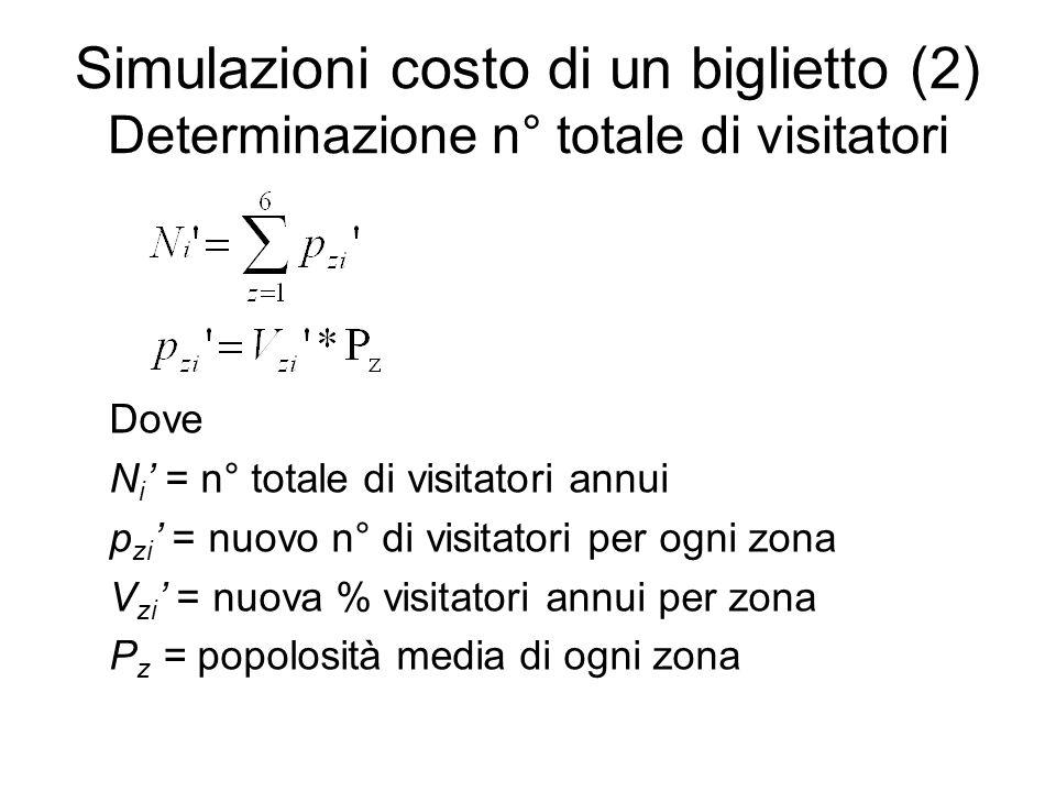 Simulazioni costo di un biglietto (2) Determinazione n° totale di visitatori Dove N i = n° totale di visitatori annui p zi = nuovo n° di visitatori per ogni zona V zi = nuova % visitatori annui per zona P z = popolosità media di ogni zona