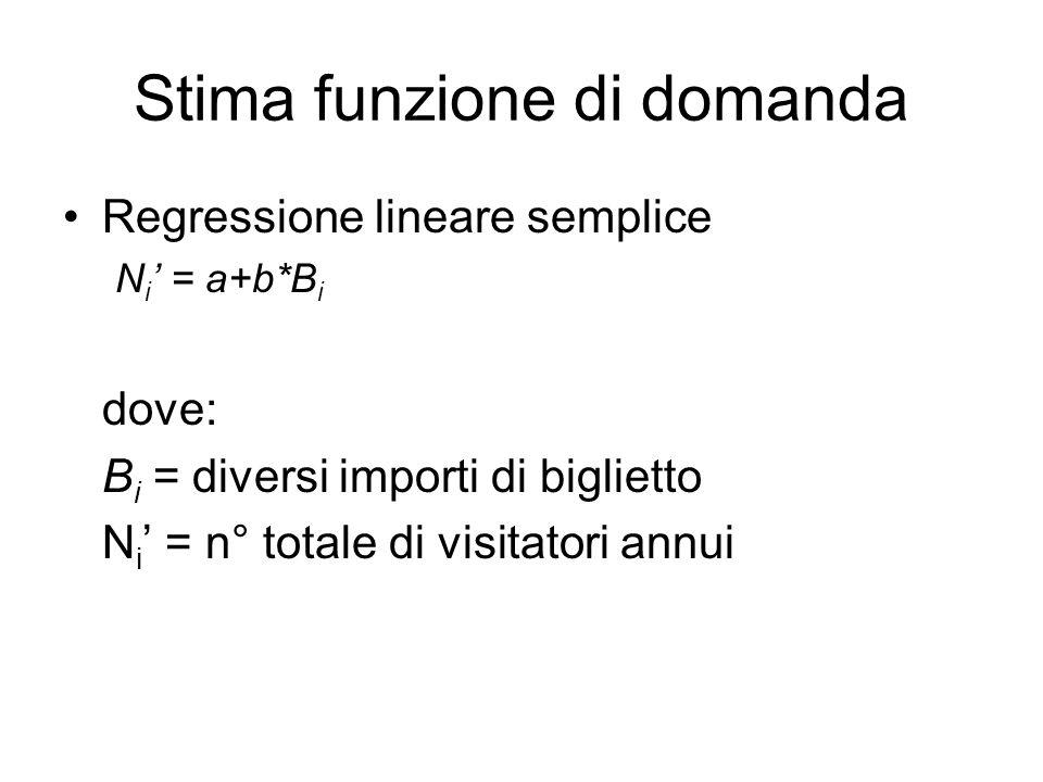 Stima funzione di domanda Regressione lineare semplice N i = a+b*B i dove: B i = diversi importi di biglietto N i = n° totale di visitatori annui