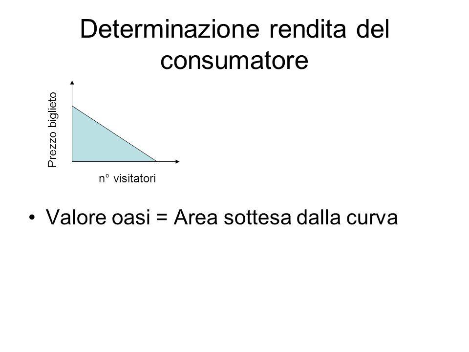 Determinazione rendita del consumatore Valore oasi = Area sottesa dalla curva n° visitatori Prezzo biglieto
