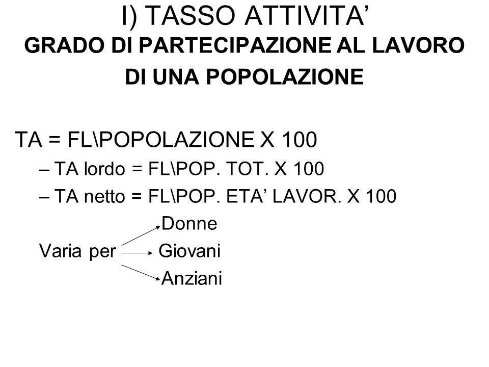 I) TASSO ATTIVITA GRADO DI PARTECIPAZIONE AL LAVORO DI UNA POPOLAZIONE TA = FL\POPOLAZIONE X 100 –TA lordo = FL\POP.