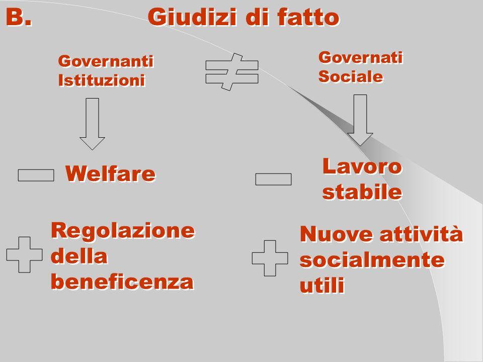 B. Giudizi di fatto Governanti Istituzioni Governanti Istituzioni Governati Sociale Governati Sociale Welfare Lavoro stabile Lavoro stabile Nuove atti