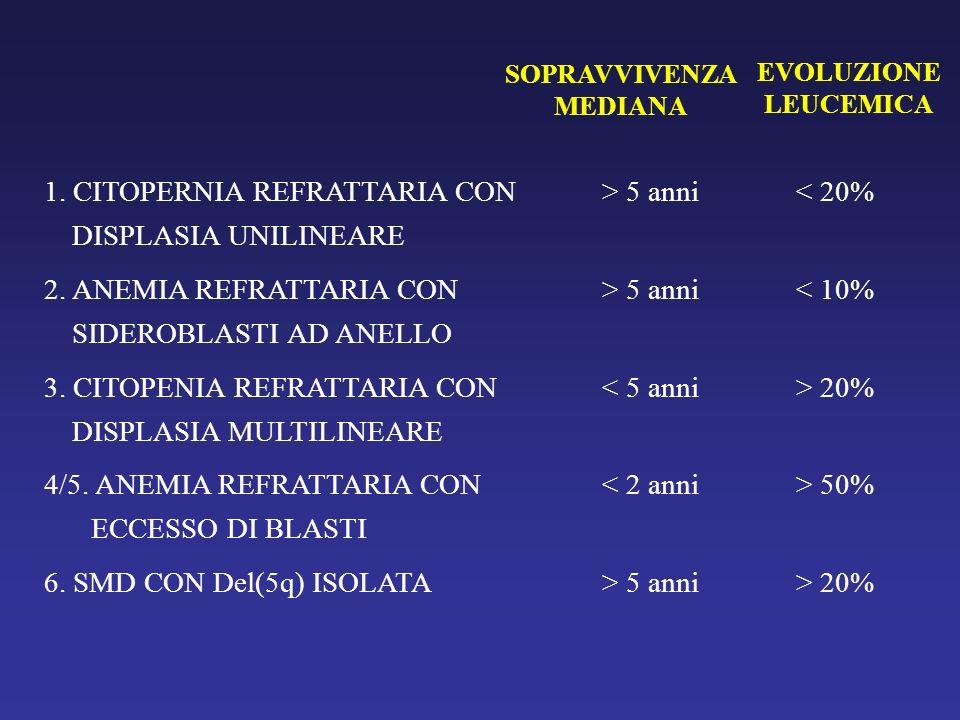 1. CITOPERNIA REFRATTARIA CON DISPLASIA UNILINEARE > 5 anni< 20% 2. ANEMIA REFRATTARIA CON SIDEROBLASTI AD ANELLO > 5 anni< 10% 3. CITOPENIA REFRATTAR
