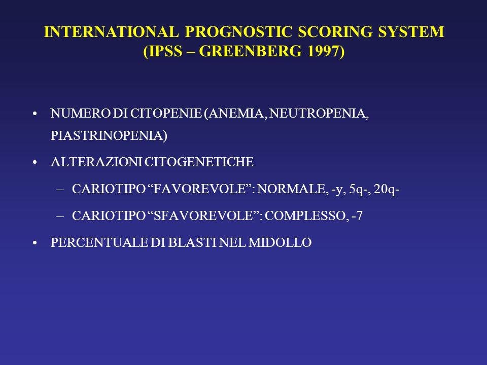 INTERNATIONAL PROGNOSTIC SCORING SYSTEM (IPSS – GREENBERG 1997) NUMERO DI CITOPENIE (ANEMIA, NEUTROPENIA, PIASTRINOPENIA) ALTERAZIONI CITOGENETICHE –C