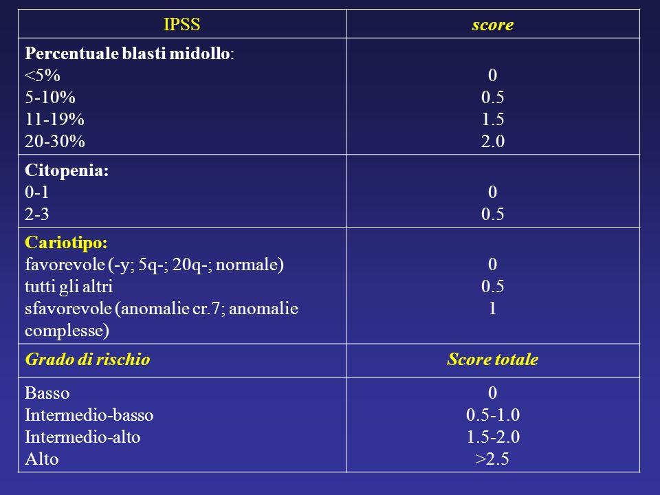 IPSSscore Percentuale blasti midollo: <5% 5-10% 11-19% 20-30% 0 0.5 1.5 2.0 Citopenia: 0-1 2-3 0 0.5 Cariotipo: favorevole (-y; 5q-; 20q-; normale) tu