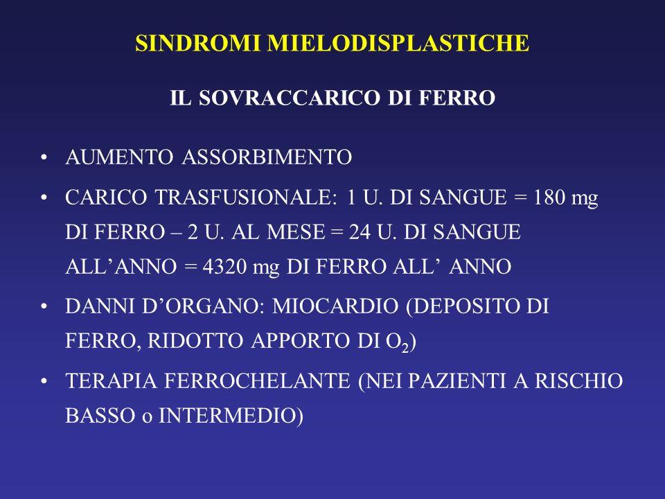 SINDROMI MIELODISPLASTICHE IL SOVRACCARICO DI FERRO AUMENTO ASSORBIMENTO CARICO TRASFUSIONALE: 1 U. DI SANGUE = 180 mg DI FERRO – 2 U. AL MESE = 24 U.