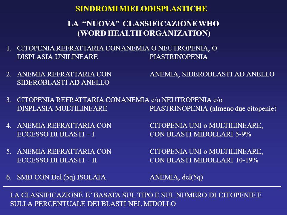 INTERNATIONAL PROGNOSTIC SCORING SYSTEM (IPSS – GREENBERG 1997) NUMERO DI CITOPENIE (ANEMIA, NEUTROPENIA, PIASTRINOPENIA) ALTERAZIONI CITOGENETICHE –CARIOTIPO FAVOREVOLE: NORMALE, -y, 5q-, 20q- –CARIOTIPO SFAVOREVOLE: COMPLESSO, -7 PERCENTUALE DI BLASTI NEL MIDOLLO