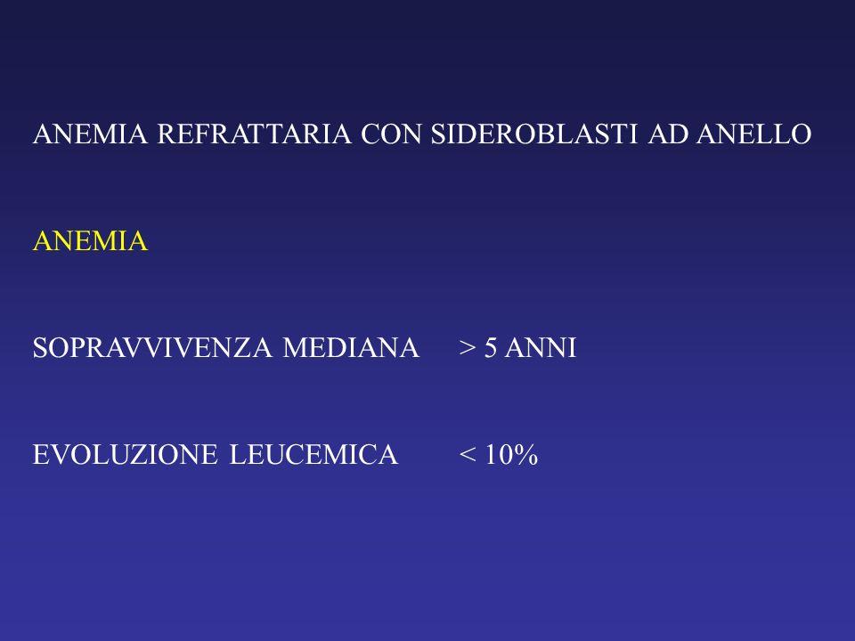 SINDROMI MIELODISPLASTICHE E LEUCEMIE ACUTE 1,2 3 4,5 6 1,2 CITOPENIA REFRATTARIA CON DISPLASIA UNILINEARE (± SIDEROBLASTI ANELLO) 3CITOPENIA REFRATTARIA CON DISPLASIA MULTILINEARE 4,5ANEMIA REFRATTARIA CON ECCESSO DI BLASTI 6LEUCEMIE ACUTE MIELO- BLASTICHE (SECONDARIE)