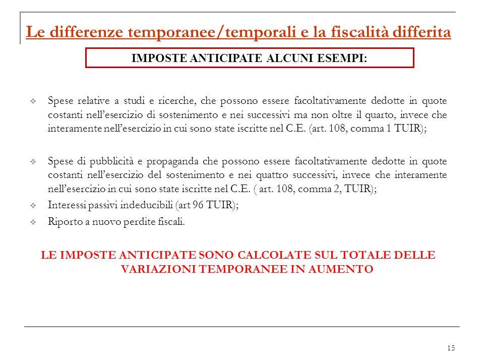 15 Le differenze temporanee/temporali e la fiscalità differita Spese relative a studi e ricerche, che possono essere facoltativamente dedotte in quote